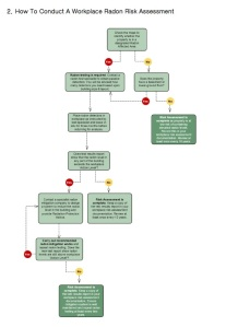 Click To Download A Free Workplace Radon Risk Assessment Flowchart