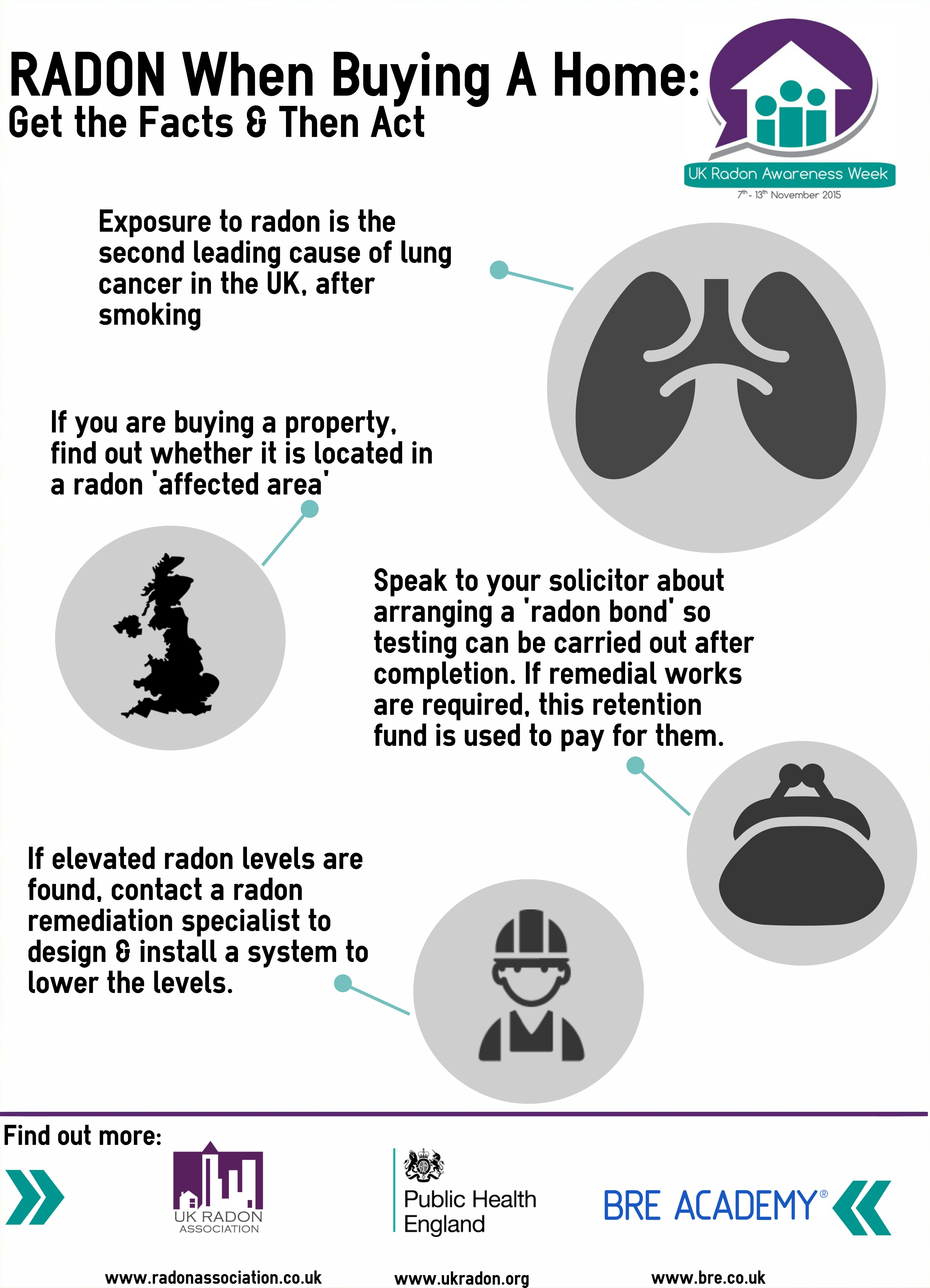 Facts about buying a home - Ukraw Radon When Buying Homes